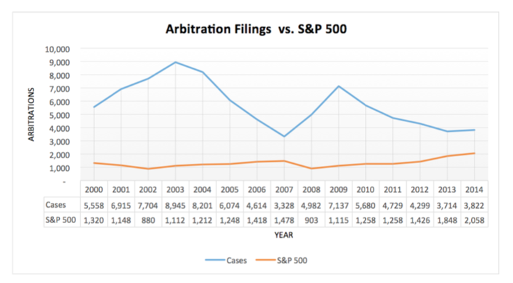 Infographic showing number of FINRA securities arbitration filings compared to the S&P 500