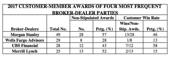Securities Arbitration Award Survey - Top Broker-Dealers of 2017